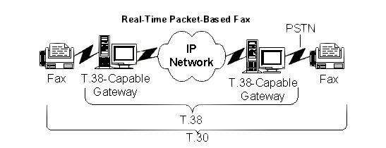 Real-Time Packet -Based Fax