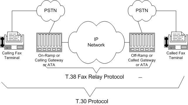 T.30 Protocol