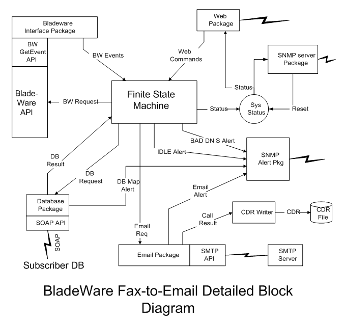BladeWare Fax-to-Email Detailed Block Diagram