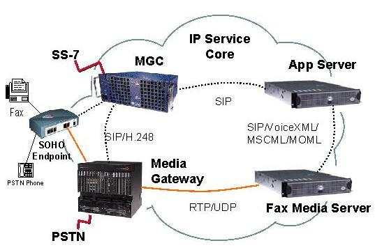 Fax Media Server