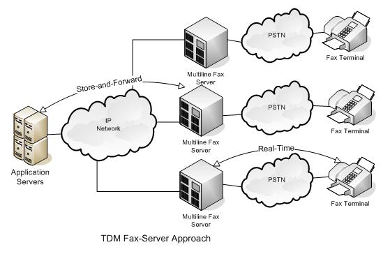 TDM Fax-Server Approach
