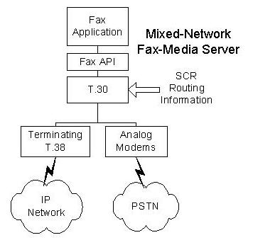 Mixed-Network Fax-Media Server