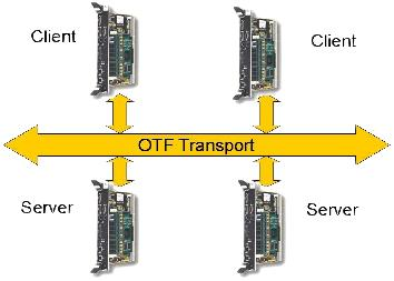 OTF Transport