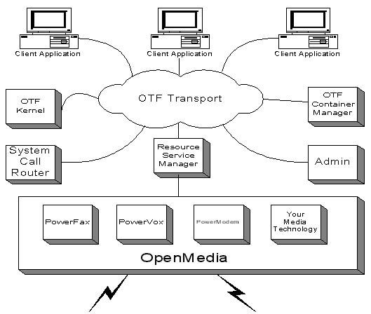 OTF Kernel