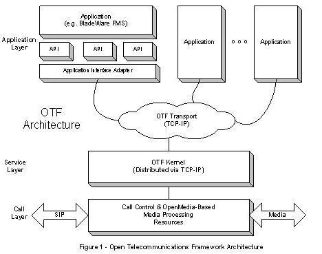 OTF Architecture