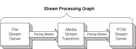 Stream Processing Graph