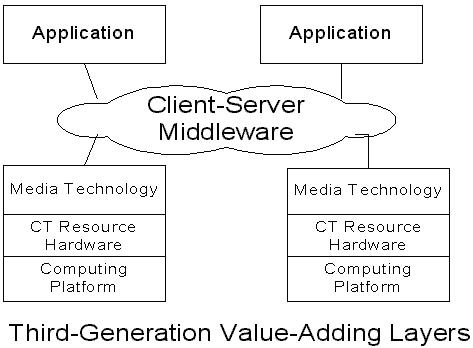 Third-Generation Value-Adding Layers