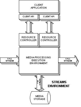 Streams Environment