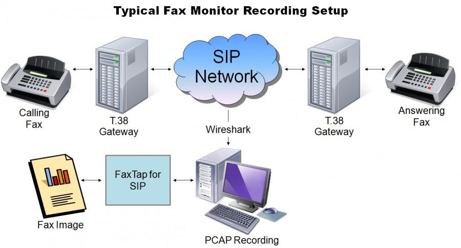FaxTap for SIP
